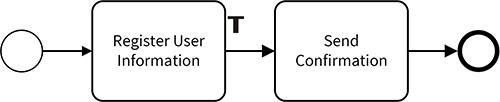 1.1.3.TokenProcess