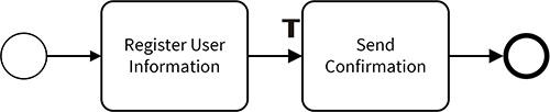 1.1.4.TokenProcess